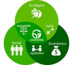 Los tres componentes del desarrollo sustentable.