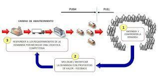 Integración de la logística