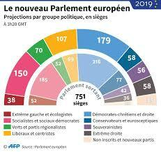 Constitution Parlement UE