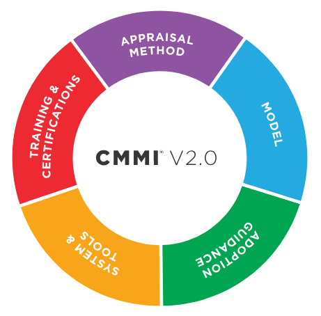 CMMI 2.0