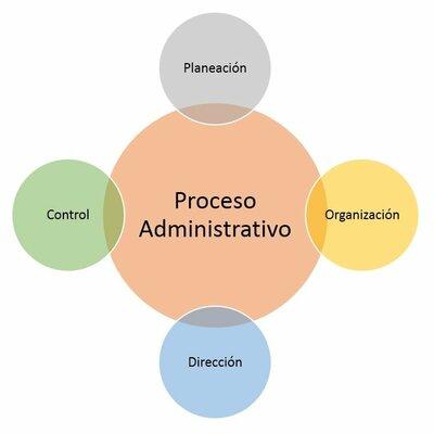 Proceso Administrativo  timeline
