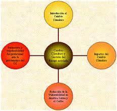 Diagrama radial