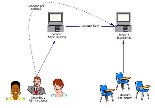 Conexion a la red