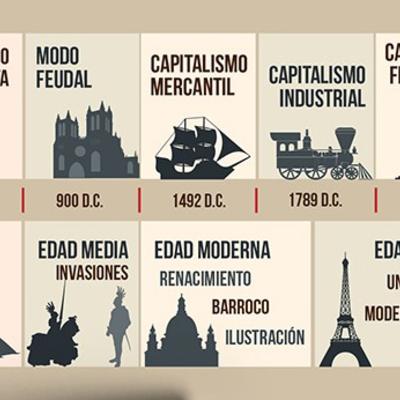 MODOS DE PRODUCCION A TRAVES DE LA HISTORIA DEL HOMBRE  timeline