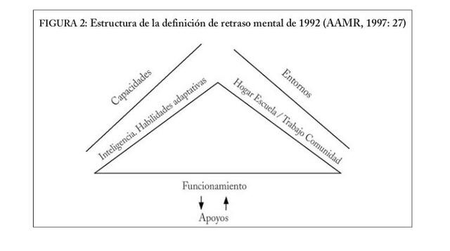 Modelo teórico del retraso mental AAMR
