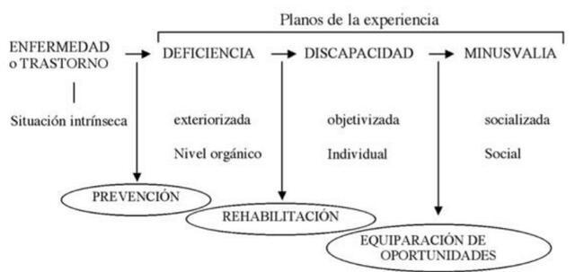 Clasificación Internacional de Deficiencias , Discapacidades y Minusvalías.