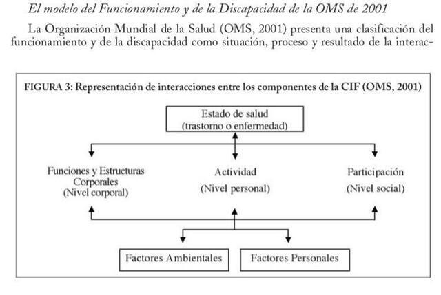 Modelo del funcionamiento y de la discapacidad de la OMS