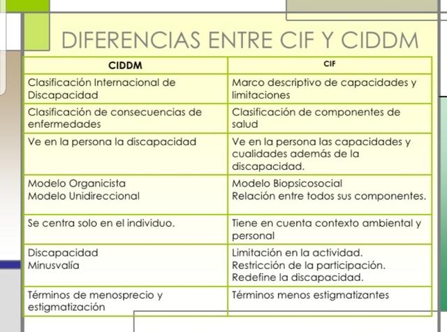 CIDDM