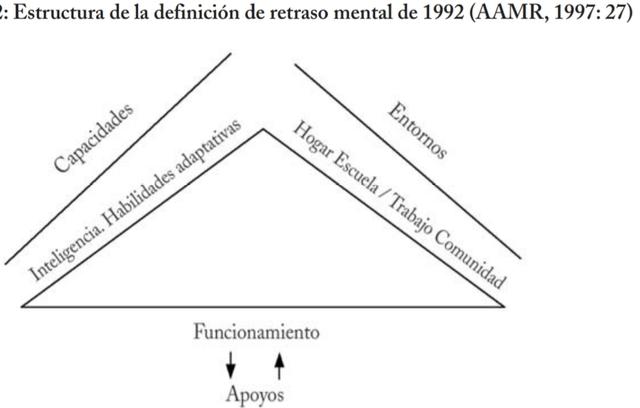 EL MODELO TEÓRICO DEL RETRASO MENTAL DE LA  AAMR