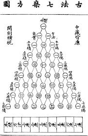 Las matemáticas chinas.