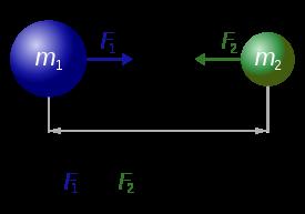 La formulación de la ley de la gravitación universal.