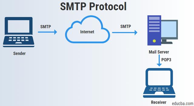 Se desarrolla el protocolo SMTP