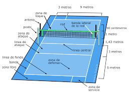 Dimensiones de cancha