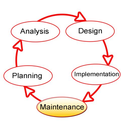 Ciclo de vida de desarrollo de sistemas (SDLC)