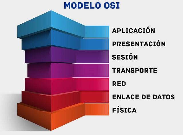 Se publica el modelo OSI