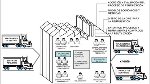 Fabrica de software basada en la reutilización