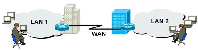 Experimento de red de área amplia (WAN)