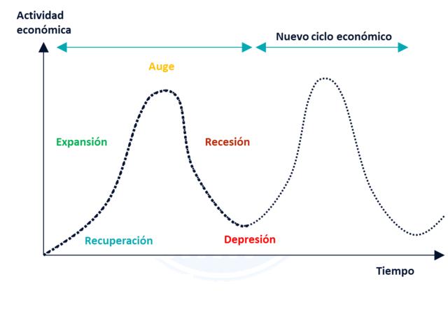 Teoría del ciclo económico real