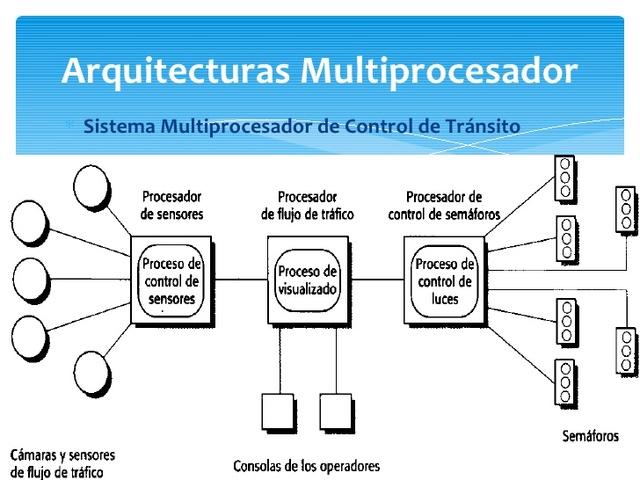 Multiprocesamiento