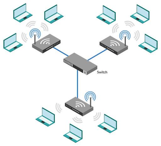 Principios del 2000-Redes inalambricas