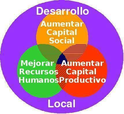 Desarrollo local y sus dimensiones