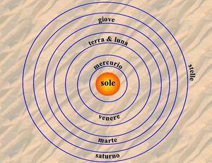 Teoria Heliocèntrica