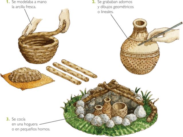 El Neolític: Ceràmica i teixits