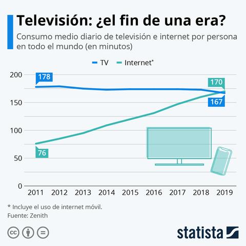 Más Internet que TV