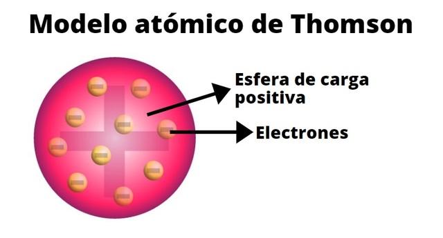 Modelo de Thomson