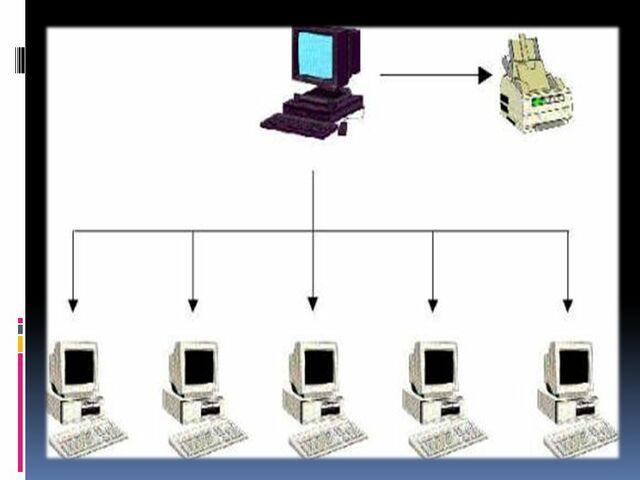 Sistema Operativo de tiempo compartido