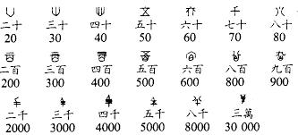 Matemáticas chinas