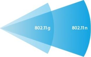 Aprobación IEEE 802.11n