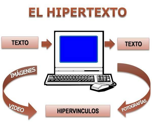 INTRODUCCIÓN DEL HIPERTEXTO