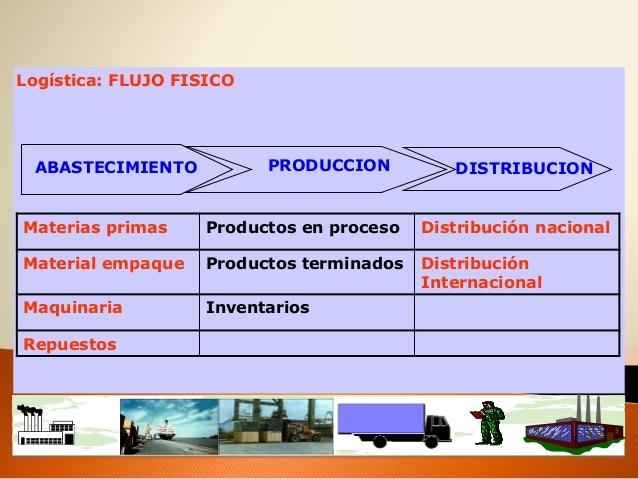 Gerencia de procesos de distribución.