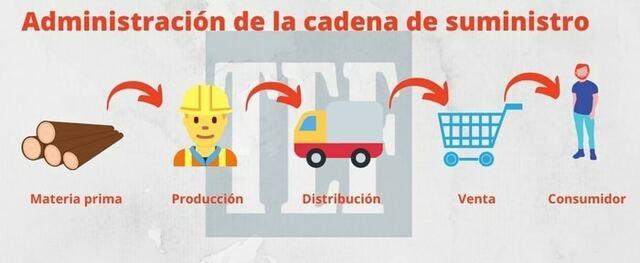 Simplificación de la cadena de suministros.