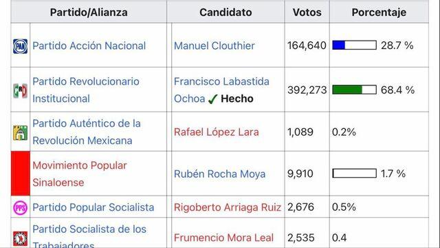 Contienda por la gubernatura de Sinaloa