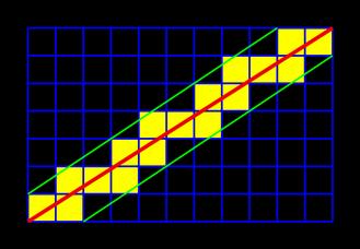 Algoritmo de trazado de lineas