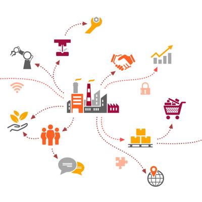 Evolución del concepto de la cadena de suministros timeline