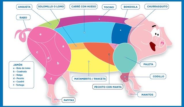 Primer corte de cerdo.