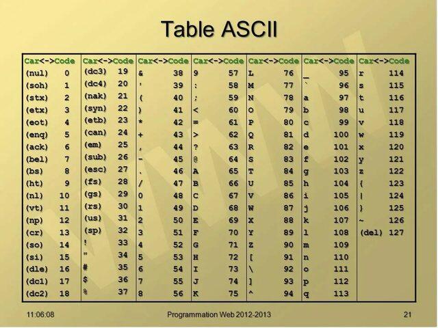 Американская Ассоциация Стандартов принимает новый 7-битовый стандарт для обмена информации ASCII (American Standard Code for Information Interchange).