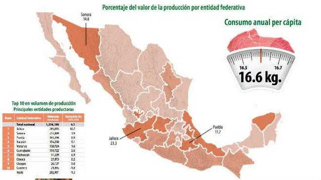 El cerdo en México