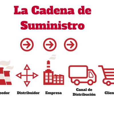 Historia de la Cadena de Suministro timeline
