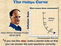Alban Phillips (1914-1975) Curva de Phillips
