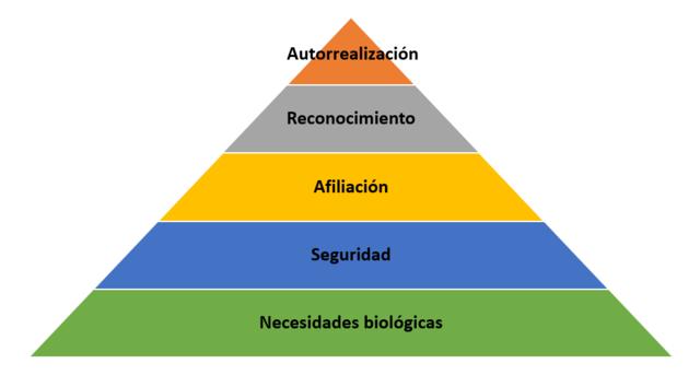 La teoría del comportamiento (Estados Unidos, 1950).