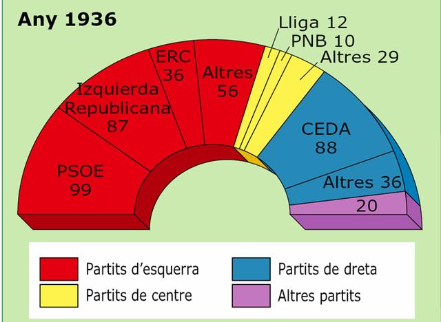 Eleccions febrer del 1936