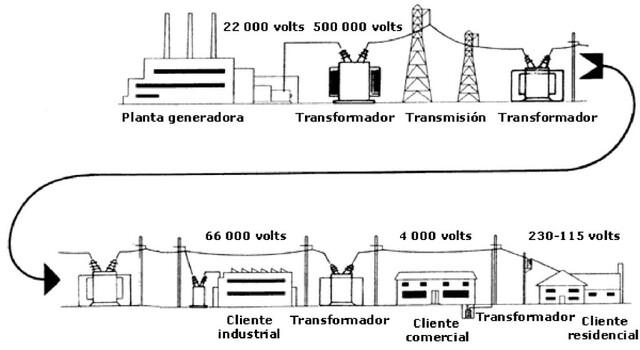 Sistema de distribució d'electricitat (Edison)