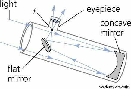 Invention of the reflecting telescope
