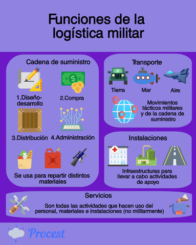La influencia de la logística militar en la cadena de suministros