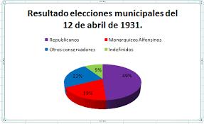 Eleccions Municipals