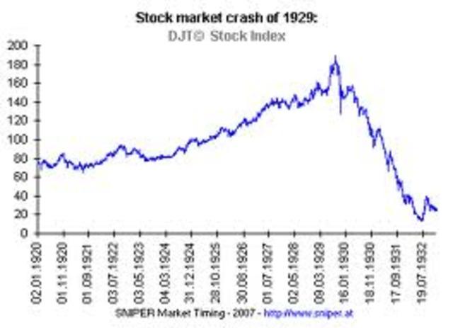 Start of the Stock Market Crash